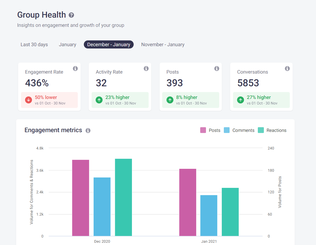 Facebook Group Insights and Metrics