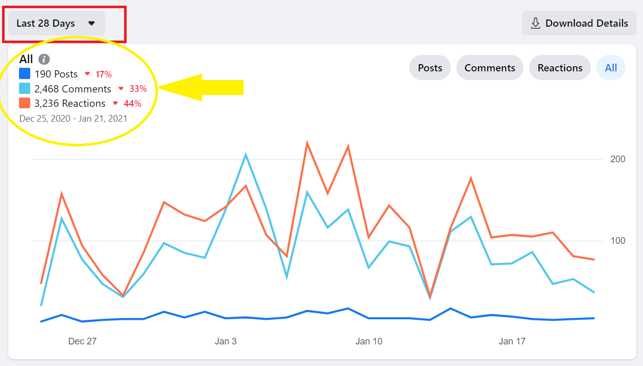engagement fb group insights