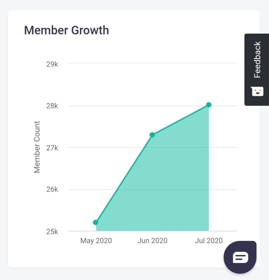 member growth sheenu