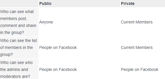 Difference of Public Vs Private Facebook Group