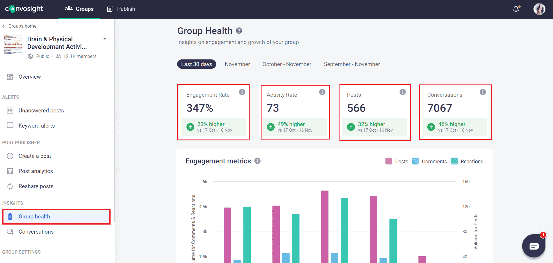 group health dashboard of Convosight